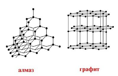Алмаз и графит