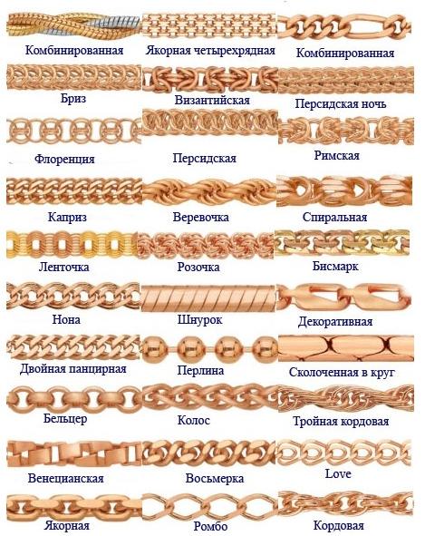 типы плетения золотых цепочек